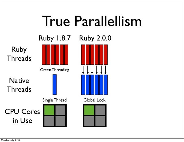 True Parallellism Ruby Threads Native Threads Ruby 1.8.7 Ruby 2.0.0 Green Threading CPU Cores in Use Global LockSingle Thr...