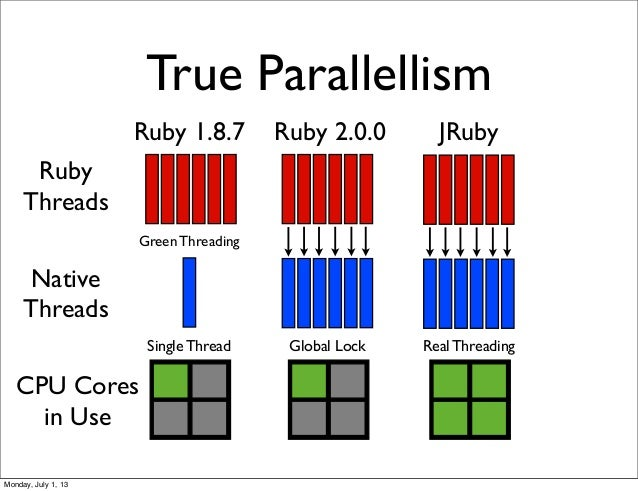 True Parallellism Ruby Threads Native Threads Ruby 1.8.7 Ruby 2.0.0 Green Threading CPU Cores in Use JRuby Global LockSing...