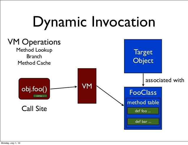 VM Operations Method Lookup Branch Method Cache Dynamic Invocation Target Object FooClass def foo ... def bar ... associat...