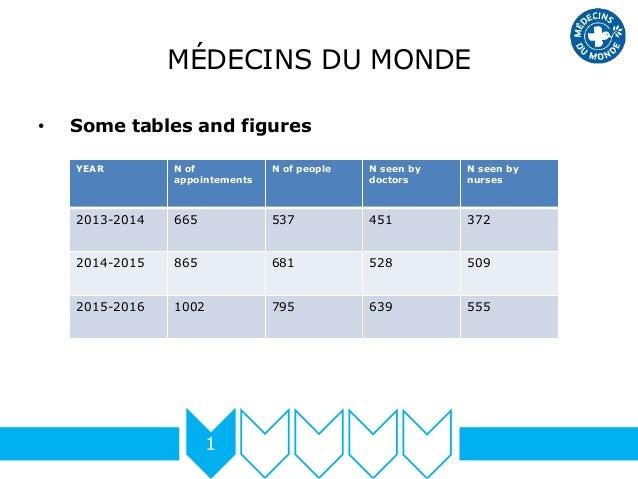 MÉDECINS DU MONDE • Some tables and figures 1 YEAR N of appointements N of people N seen by doctors N seen by nurses 2013-...