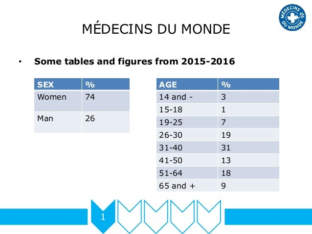 MÉDECINS DU MONDE • Some tables and figures from 2015-2016 1 SEX % Women 74 Man 26 AGE % 14 and - 3 15-18 1 19-25 7 26-30 ...