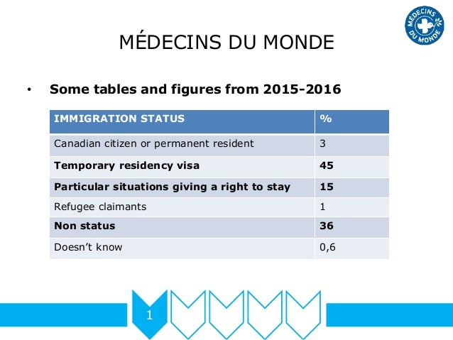 MÉDECINS DU MONDE • Some tables and figures from 2015-2016 1 IMMIGRATION STATUS % Canadian citizen or permanent resident 3...