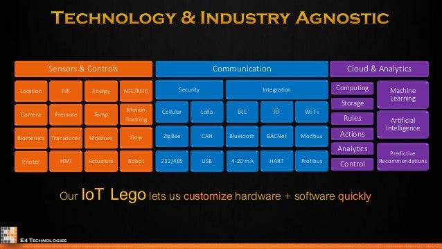 E4 technologies product development services for Product development services
