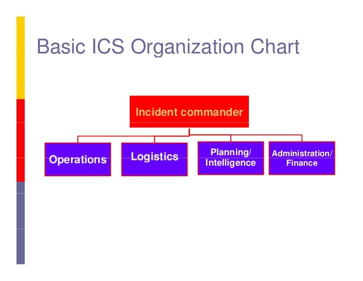 Ics For Community Based Organizations – Train The Trainer