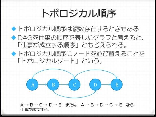 トポロジカル順序  トポロジカル順序は複数存在するときもある  DAGを仕事の順序を表したグラフと考えると、 「仕事が成立する順序」とも考えられる。   トポロジカル順序にノードを並び替えることを 「トポロジカルソート」という。  A  ...