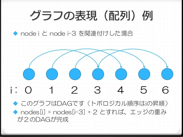 グラフの表現(配列)例  node i と node i-3 を関連付けした場合  i: 0  1  2  3  4  5  6   このグラフはDAGです(トポロジカル順序はiの昇順)   nodes[i] = nodes[i-3] +...