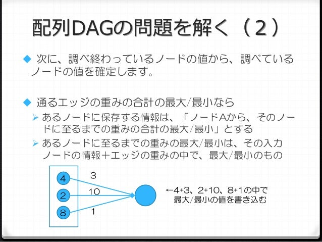 配列DAGの問題を解く(2)  次に、調べ終わっているノードの値から、調べている  ノードの値を確定します。  通るエッジの重みの合計の最大/最小なら  あるノードに保存する情報は、「ノードAから、そのノー ドに至るまでの重みの合計の最大...