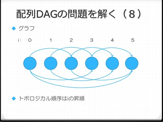 配列DAGの問題を解く(8)  グラフ i:  0  1  2   トポロジカル順序はiの昇順  3  4  5