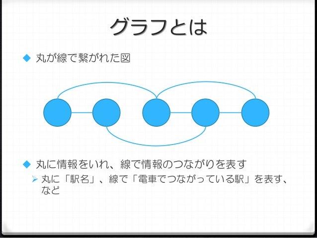 グラフとは  丸が線で繋がれた図   丸に情報をいれ、線で情報のつながりを表す  丸に「駅名」、線で「電車でつながっている駅」を表す、 など