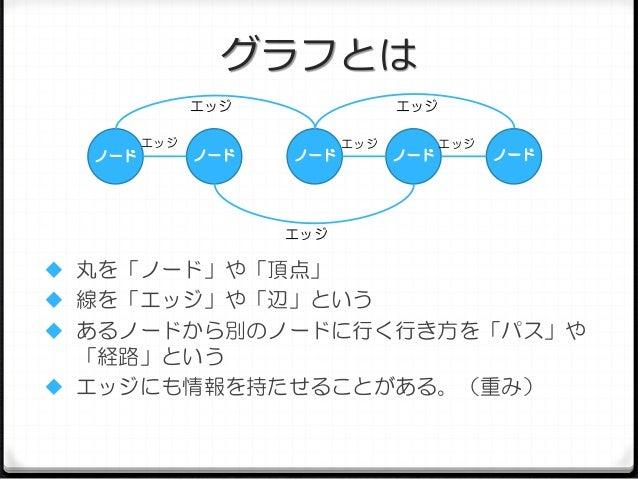 グラフとは エッジ  ノード  エッジ  ノード  エッジ ノード  エッジ  ノード  エッジ  ノード  エッジ   丸を「ノード」や「頂点」   線を「エッジ」や「辺」という  あるノードから別のノードに行く行き方を「パス」や  「...