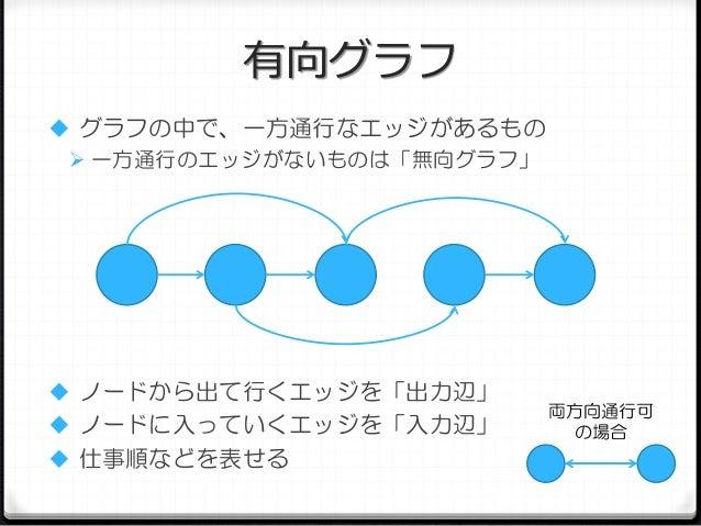有向グラフ  グラフの中で、一方通行なエッジがあるもの  一方通行のエッジがないものは「無向グラフ」   ノードから出て行くエッジを「出力辺」   ノードに入っていくエッジを「入力辺」  仕事順などを表せる  両方向通行可 の場合