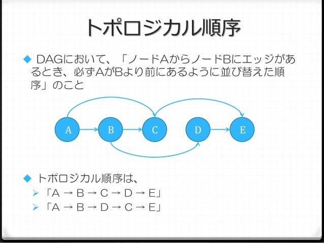 トポロジカル順序  DAGにおいて、「ノードAからノードBにエッジがあ  るとき、必ずAがBより前にあるように並び替えた順 序」のこと  A  B  C   トポロジカル順序は、  「A → B → C → D → E」  「A → B...
