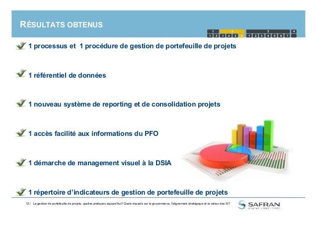RÉSULTATS OBTENUS  1 processus et 1 procédure de gestion de portefeuille de projets  1 référentiel de données  1 nouvea...