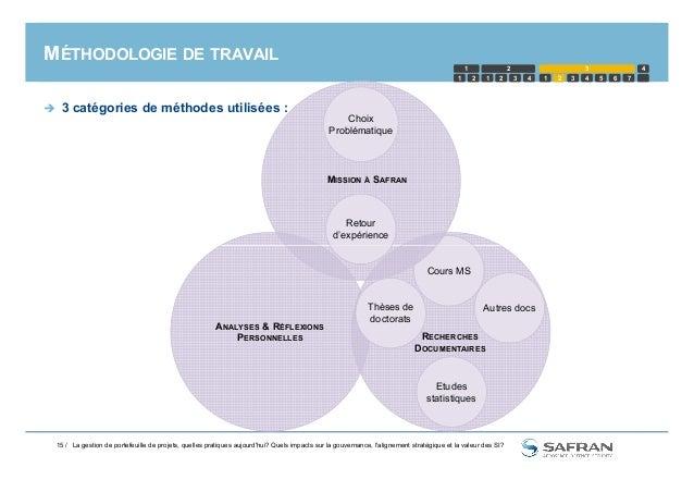 MÉTHODOLOGIE DE TRAVAIL  3 catégories de méthodes utilisées : MISSION À SAFRAN Retour d'expérience Choix Problématique 1 ...