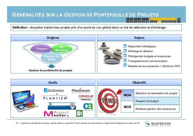 GÉNÉRALITÉS SUR LA GESTION DE PORTEFEUILLE DE PROJETS Origines R&D Marketing Finance Gestion de projet Définition : discip...