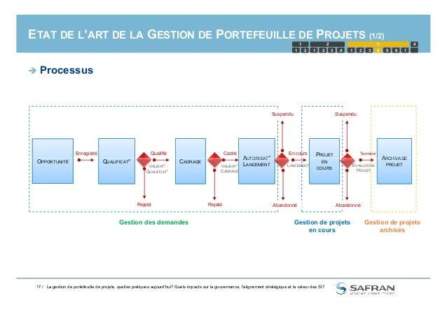 ETAT DE L'ART DE LA GESTION DE PORTEFEUILLE DE PROJETS (1/2)  Processus PROJET ARCHIVAGE QualifiéEnregistré Cadré Terminé...