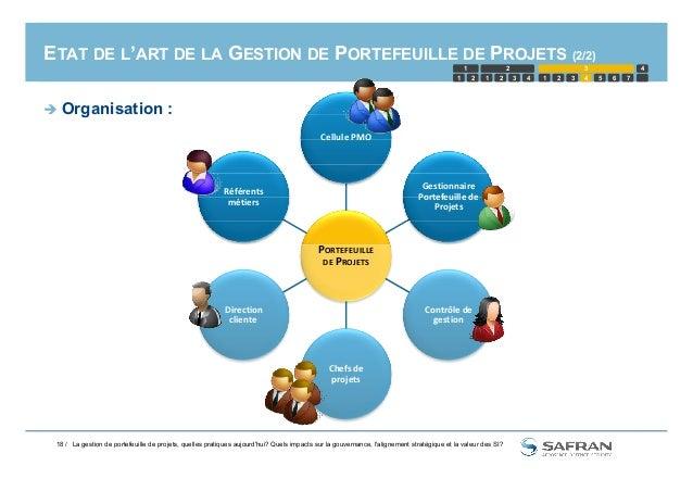 PORTEFEUILLE ETAT DE L'ART DE LA GESTION DE PORTEFEUILLE DE PROJETS (2/2) Gestionnaire Portefeuille de Projets Référents m...