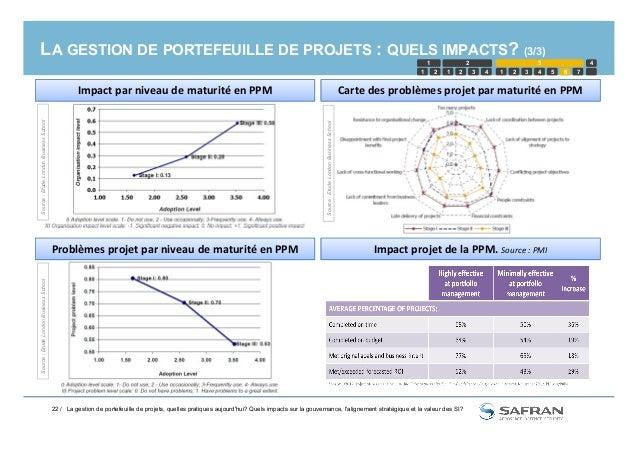 LA GESTION DE PORTEFEUILLE DE PROJETS : QUELS IMPACTS? (3/3) 1 2 1 2 3 4 5 1 2 3 4321 6 7 4 Carte des problèmes projet par...