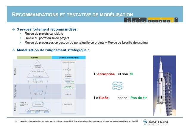 RECOMMANDATIONS ET TENTATIVE DE MODÉLISATION  3 revues fortement recommandées:  Revue de projets candidats  Revue du po...