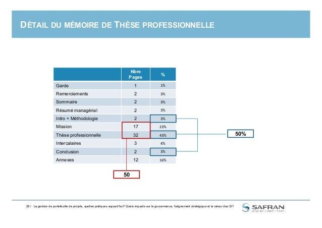 DÉTAIL DU MÉMOIRE DE THÈSE PROFESSIONNELLE Nbre Pages % Garde 1 1% Remerciements 2 3% Sommaire 2 3% Résumé managérial 2 3%...