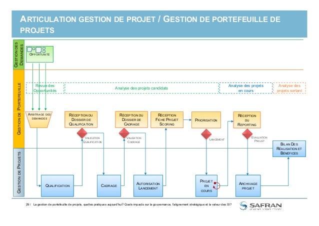 ARTICULATION GESTION DE PROJET / GESTION DE PORTEFEUILLE DE PROJETS GESTIONDES DEMANDES DEPORTEFEUILLE OPPORTUNITÉ A Analy...