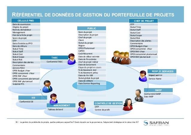 RÉFÉRENTIEL DE DONNÉES DE GESTION DU PORTEFEUILLE DE PROJETS PUBLIC Nom du projet Description du projet Chef de projet Cli...