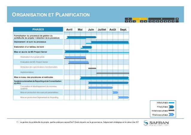 ORGANISATION ET PLANIFICATION 1 2 1 2 3 4 5 1 2 3 4321 6 7 4 7 / Initial phase Final phase Initial sous-phase Final sous-p...