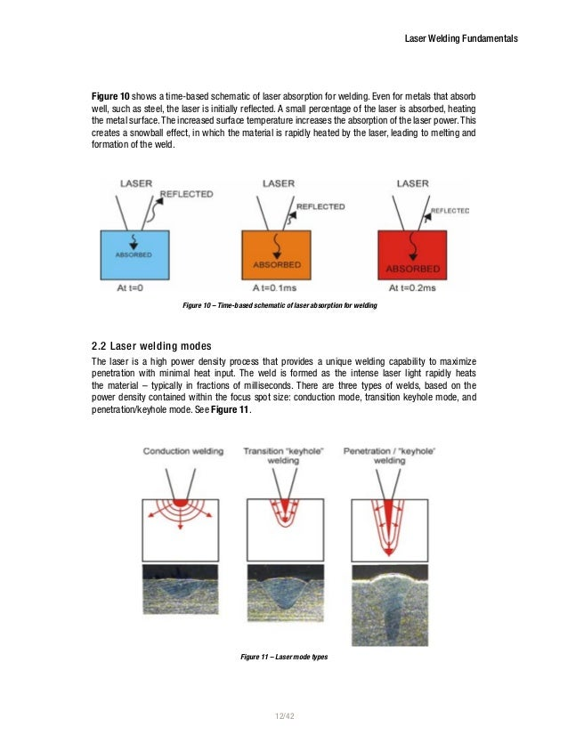 Laser Welding Fundamentals 2016 Laser Welding Applications Laser Welding Applications On Figure 9 Laser Absorption And Heating; 12