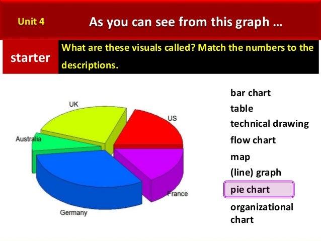 graph presentation in english