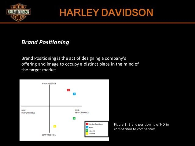 harley davidson product positioning map Standard motor products electronic map  you will find the best selection of harley-davidson fuel injection parts we carry more harley-davidson products than any .