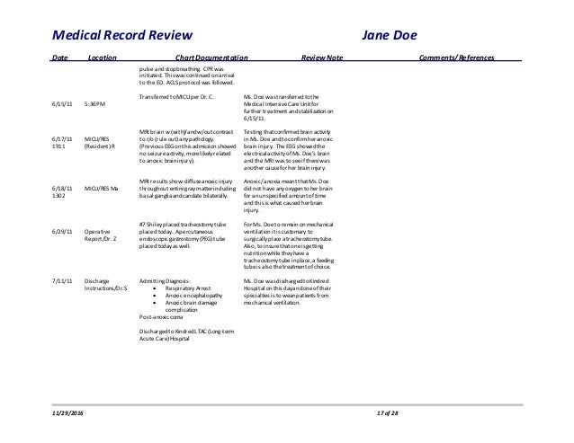 The Integrated Summary: A Documentation Tool to Improve Patient Care