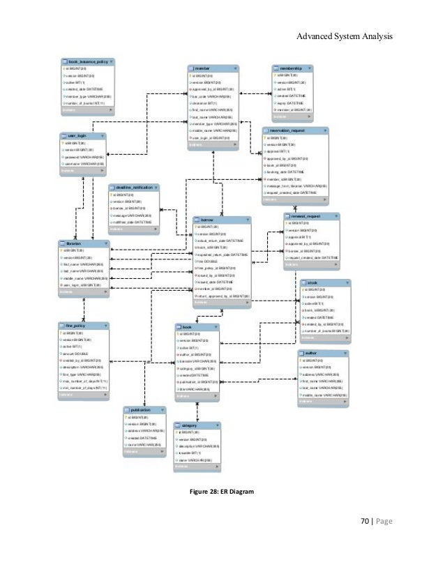 advanced system analysis on automated library management