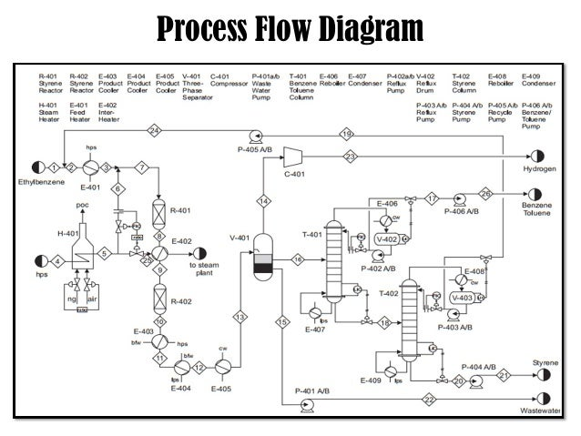 process flow diagram for automotive industry detailed wiring diagram Block Flow Diagram process flow diagram for automotive industry wiring diagram online automotive network diagram process flow diagram for automotive industry
