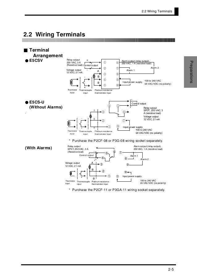 E5CSV Manual on