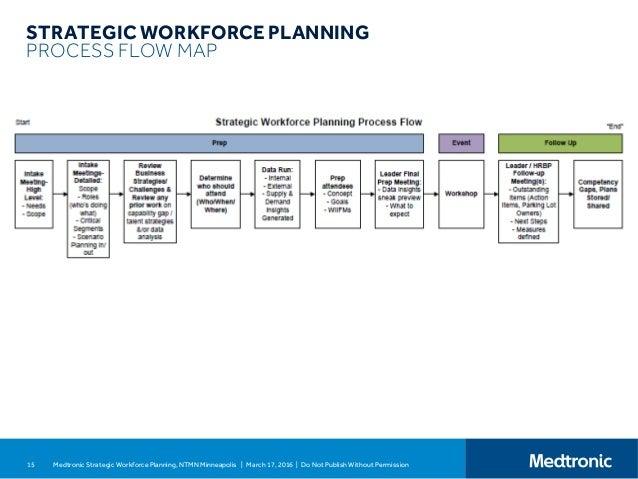 Medtronic Strategic Workforce Planning for NTMN 0316