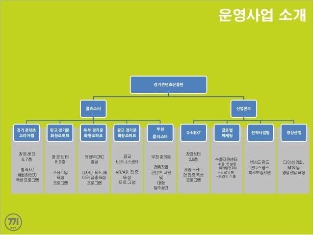 01 경기콘텐츠진흥원 Slide 2
