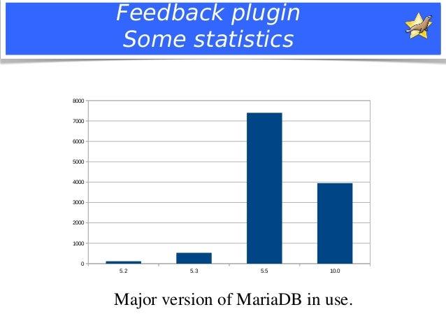 Feedback plugin  Some statistics  5.2 5.3 5.5 10.0  8000  7000  6000  5000  4000  3000  2000  1000  0  Major version of Ma...