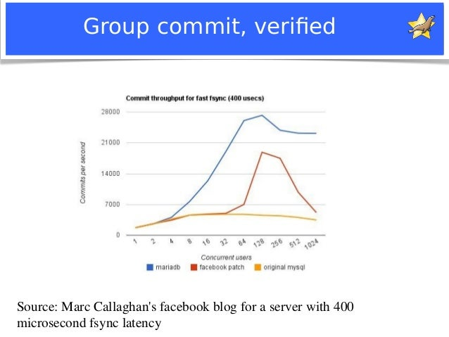 Group commit, verified  Source: Marc Callaghan's facebook blog for a server with 400  microsecond fsync latency  Notice: M...