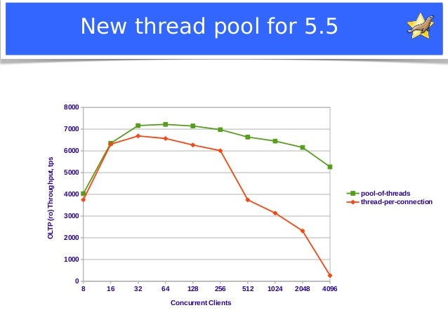 New thread pool for 5.5  8 16 32 64 128 256 512 1024 2048 4096  8000  7000  6000  5000  4000  3000  2000  1000  0  Notice:...