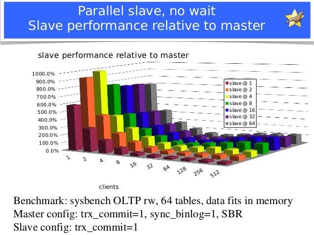 Parallel slave, no wait  Slave performance relative to master  slave performance relative to master  1000.0%  900.0%  800....