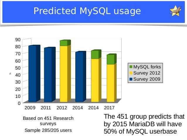 Predicted MySQL usage  2009 2011 2012 2014 2014 2017  90  80  70  60  50  40  30  20  10  0  Notice: MySQL is a registered...