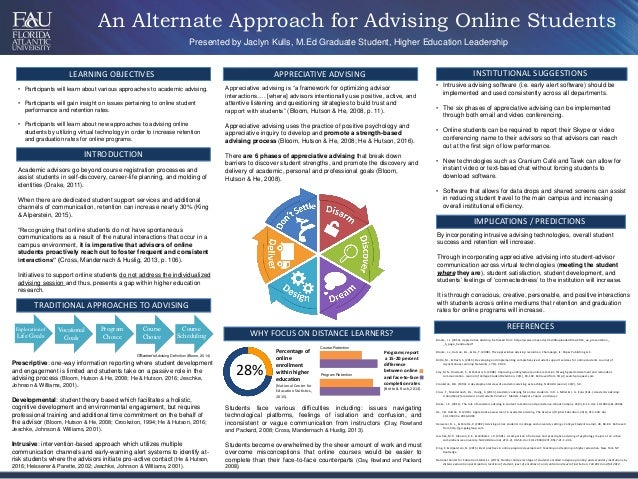 An Alternate Approach for Advising Online Students LEARNING OBJECTIVES Presented by Jaclyn Kulls, M.Ed Graduate Student, H...