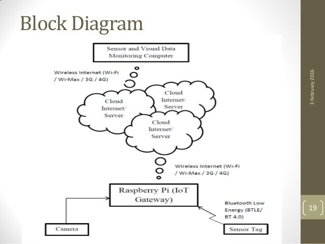 iot implementation of sensor data acquisition in. Black Bedroom Furniture Sets. Home Design Ideas