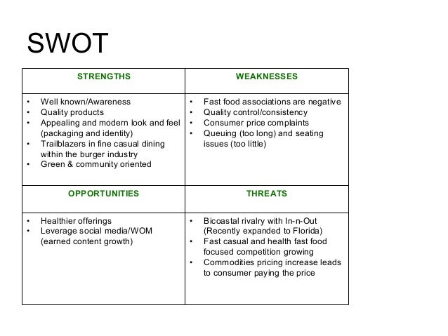 SWOT Analysis for Risk Identification