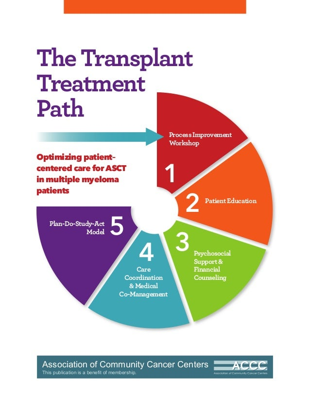 1 ProcessImprovement Workshop 2 PatientEducation 3Psychosocial Support& Financial Counseling 4Care Coordination &Medical C...
