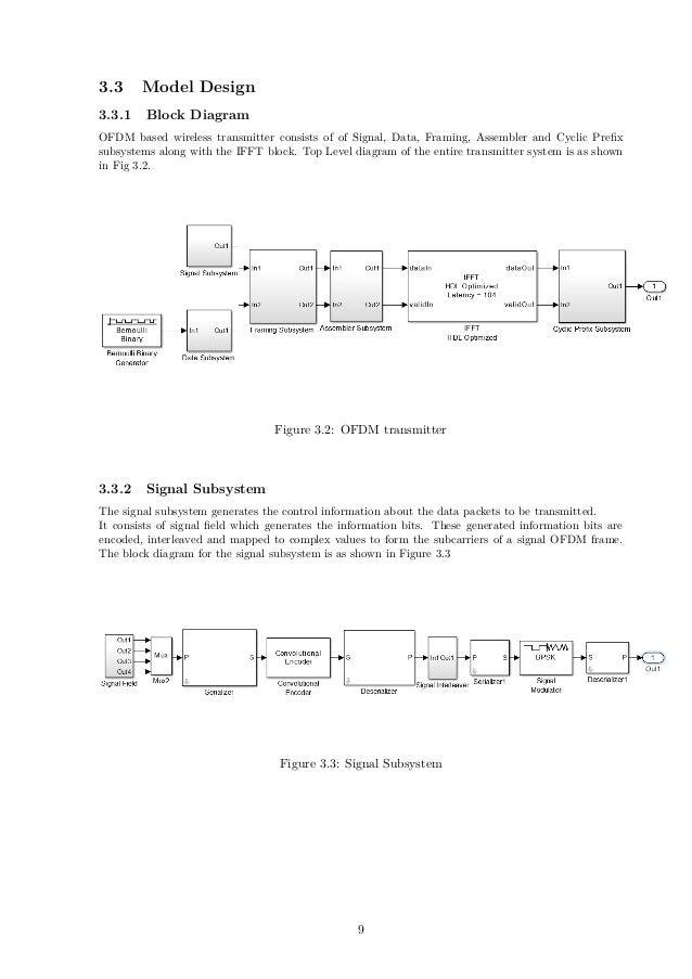 ImplementationOFDMFPGA