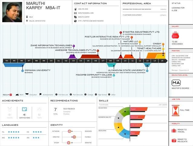 maruthi-karpey-mba-it-visual_infographic_resume (2)