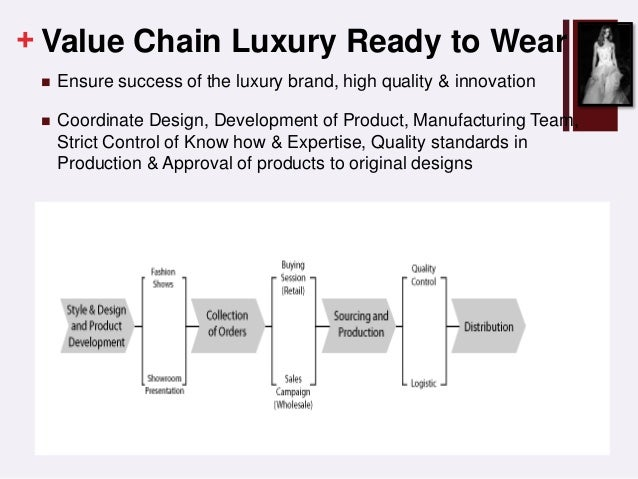 chanel supply chain management