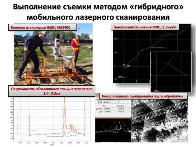 Траектория движения МЛС , 1.5км/ч Погрешность абсолютного позиционирования: 2.0 - 3.5см Выполнение съемки методом «гибридн...