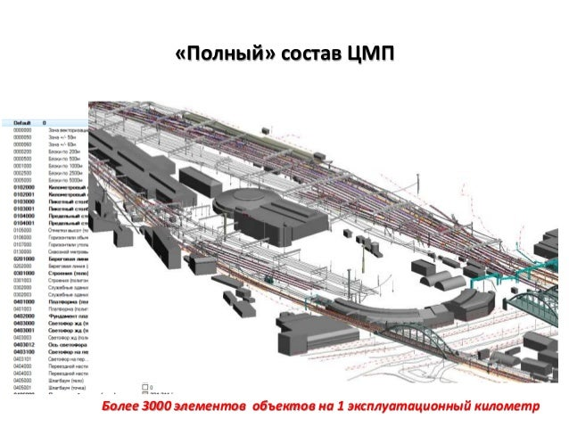 «Полный» состав ЦМП Более 3000 элементов объектов на 1 эксплуатационный километр